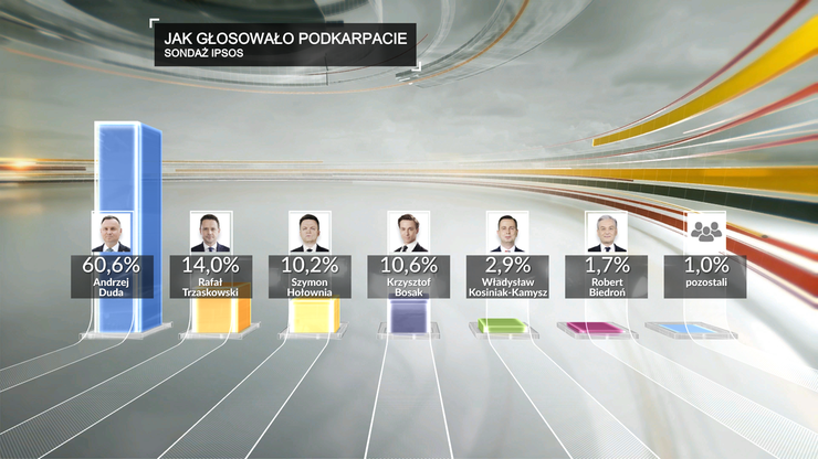 Sondażowe wyniki wyborów na Podkarpaciu