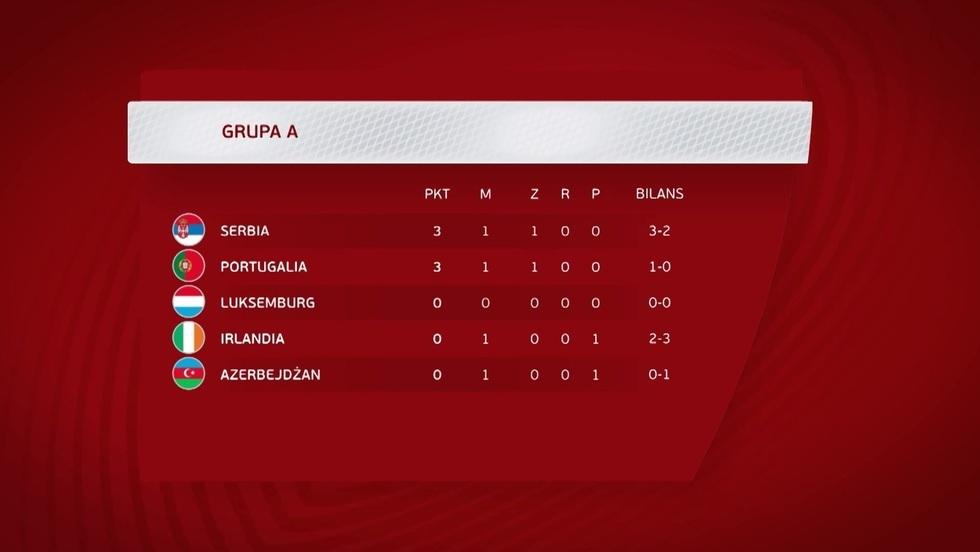 Magazyn el. Mistrzostw Świata 2022 - 24.03.2021